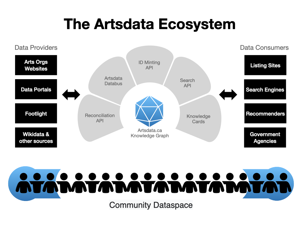 The Artsdata Ecosystem